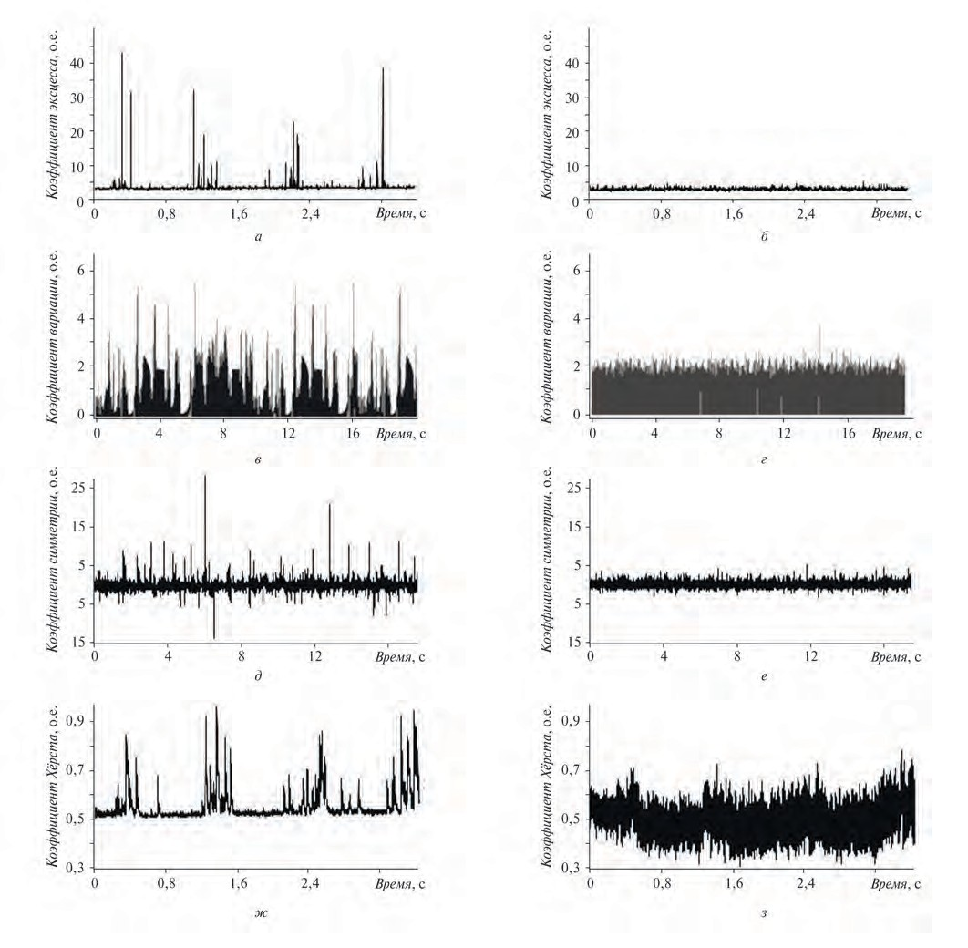 Рис. 4. Иллюстрация результатов расчета параметров АЭ, чувствительных к присутствию в случайном шуме детерминированной акустико-эмиссионной компоненты при соотношении сигнал/шум, равном 0,03