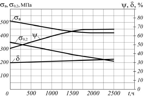 Рис. 12. Изменение механических свойств стали 15ХМ в зависимости от продолжительности воздействия водорода (давление – 4 МПа) при температуре 530°C