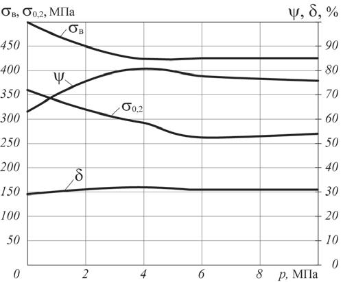 Рис. 14. Зависимость изменения механических свойств стали 12МХ от давления водорода при температуре 530°C и выдержке 1 500 ч
