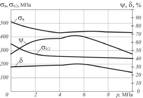 Рис. 15. Зависимость изменения механических свойств стали 15МХ от давления водорода при температуре 530°C и выдержке 1 500 ч