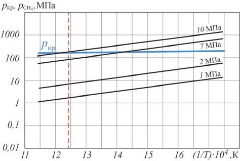 Рис. 16. Температурная зависимость равновесного давления метана pСН4 и критического давления pкр для стали 12МХ при разных давлениях водорода