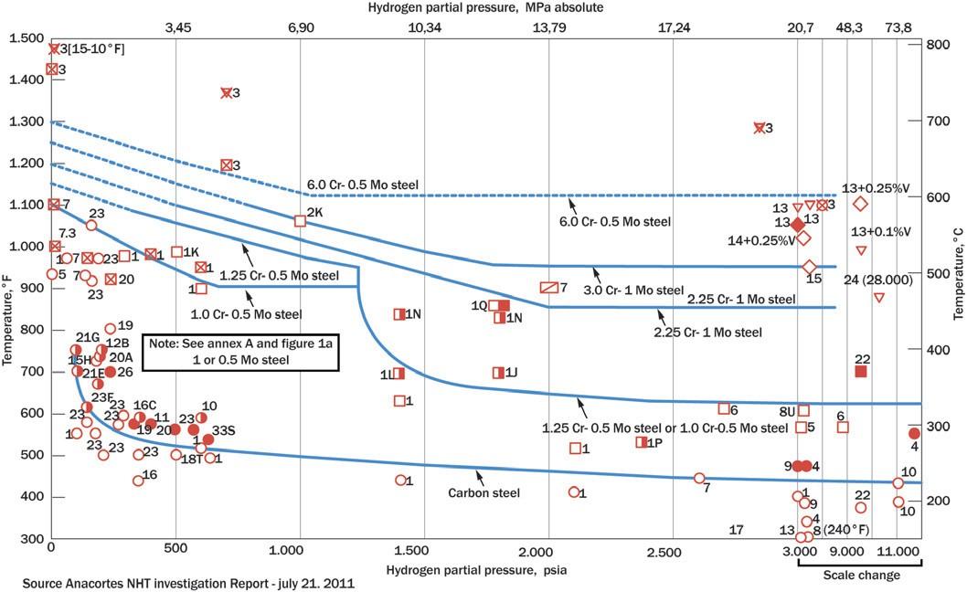 Рис. 17. Границы применимости стали типа С-0.5Мо в водородсодержащей среде. По осям: X – парциальное давление водорода; Y – температура. Заполненные красные маркеры – зафиксированные случаи водородной коррозии; незаполненные – случаи невыявленной коррозии