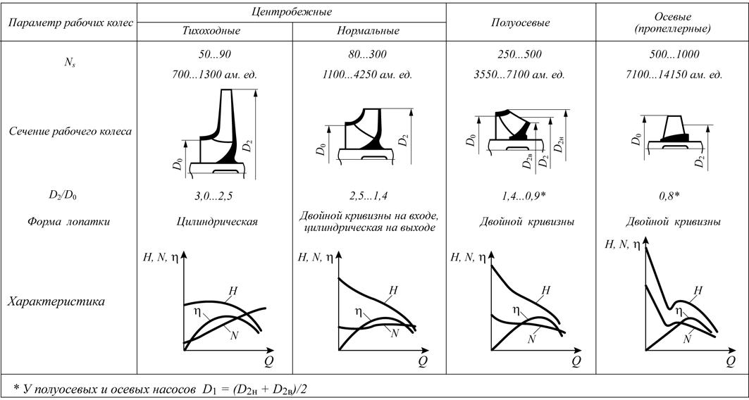Рис. 1. Классификация рабочих колес по коэффициенту быстроходности (значения Ns в верхней строке даны для российской классификации: размерность Q – м3/с)