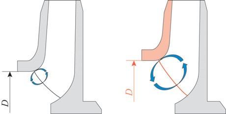 Рис. 2. Влияние диаметра горловины на рециркуляцию жидкости на входе в рабочее колесо