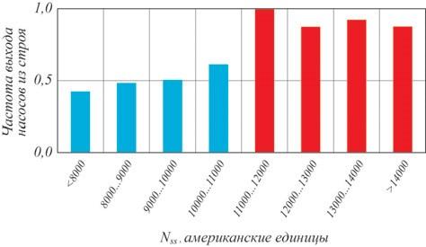 Рис. 3. Зависимость частоты выхода из строя насосных агре- гатов от Nss по статистике Amoco Corporation (США) от 1982 г.