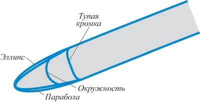 Рис. 7. Варианты профиля входной кромки лопасти колеса