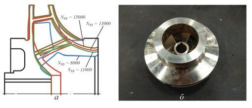 Рис. 10. Меридиональные сечения четырех типов рабочих колес (а) и рабочее колесо с Nss = 8 000