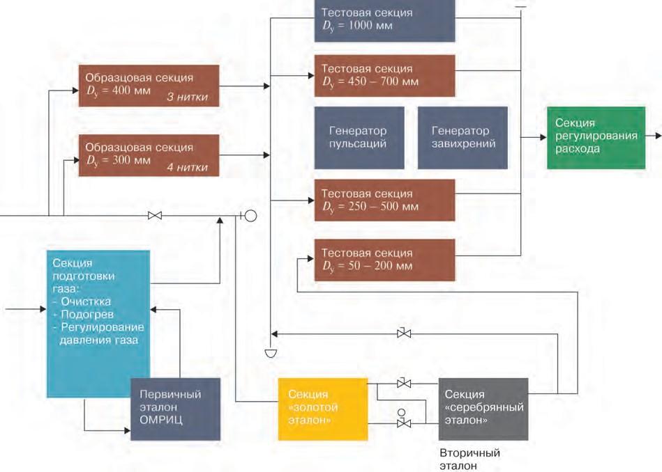Рис. 2. Структурная схема эталонов расхода газа
