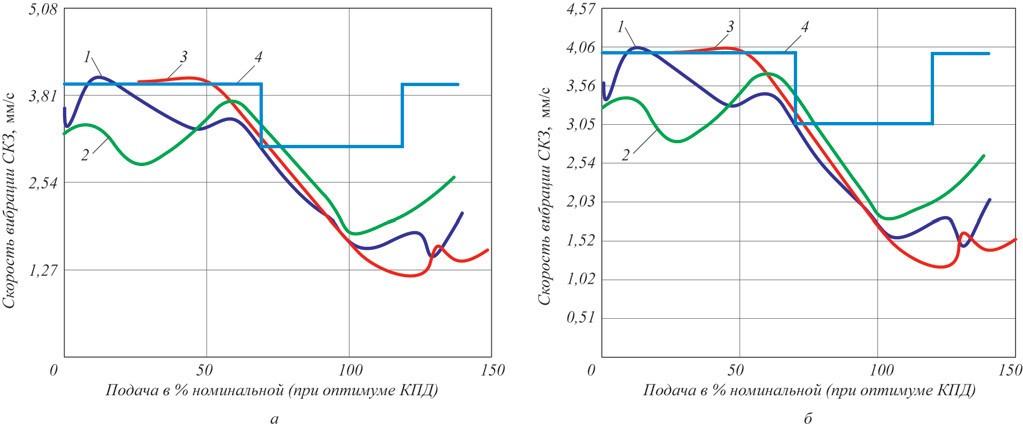 Рис. 13. Уровень вибрации по результатам испытаний общий (а) и на частоте прохождения лопасти (б): 1 – Nss = 11 000; 2 – Nss = 13 000; 3 – Nss = 15 000; 4 – допустимая вибрация