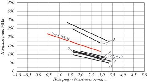Рис. 2. Результаты испытаний на длительную прочность по опытным данным для стали 15Х5М при температуре испытания 550°C. Нумерация кривых соответствует нумерации образцов (см. табл. 1)