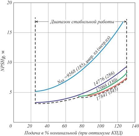 Рис. 14. Диапазон стабильной работы насоса в зависимости от Nss для испытанных рабочих колес
