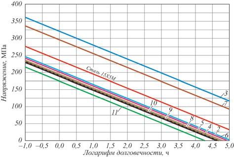Рис. 3. Логарифмические зависимости напряжений от времени до разрушения, приведенные к единому наклону при температуре испытаний образцов 550°C. Нумерация кривых соответствует нумерации образцов (см. табл. 1)