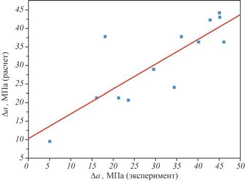 Рис. 4. Корреляция между сдвигами Δa кривых длительной прочности, полученными в эксперименте и