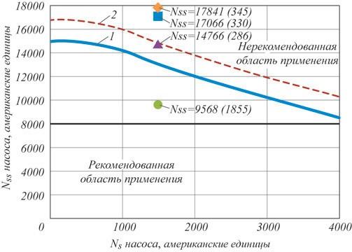 Рис. 15 Зависимость Ns от Nss (американских единиц)