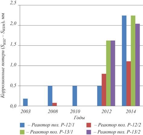 Рис.2. Коррозионные потери реакторов синтеза изопрена за период с 2003 по 2014 г. (приведена разница между изготовленной и измеренной толщиной элементов реакторов из сплава SB424)