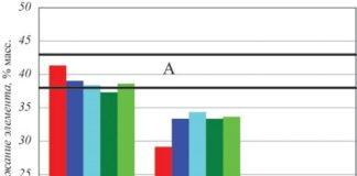 Рис.3. Сопоставление данных по составу основных компонентов Инколоя 825 для разных образцов. Жирными горизонтальными полосами выделены пределы содержания никеля (область А) и хрома (область В) в сплаве по стандарту ASTM B163-04