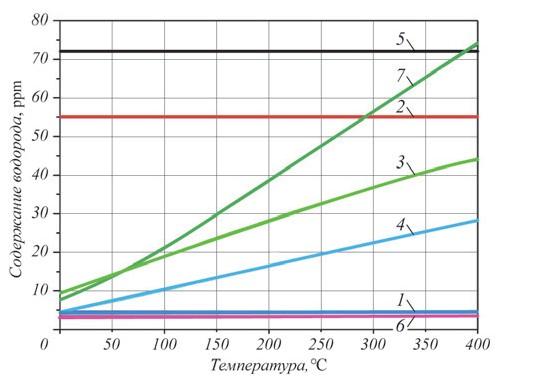 Рис. 7. Содержание водорода в аустенитных сталях: 1 – максимальный уровень содержания металлургического водорода в сталях, выплавленных при различных способах производства [18]; 2–4 – температурные зависимости равновесного содержания растворенного водорода в сталях: 304 и 304L (2), 316 и 316L (3), 321 и 347 (4) [19]; 5– равновесное содержание водорода в стали при температуре 470 K и давлении 69 МПа[20]; 6– содержание водорода в образце металла отвода вне зоны растрескивания; 7 – содержание водорода в образце металла отвода в зону растрескивания