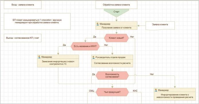 Рис. 2. Фрагмент схемы бизнес-процесса «Обработка заявки»