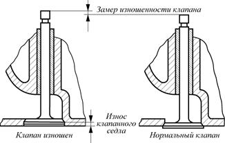 Рис. 2. Износ клапанного седла