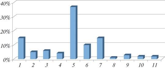 Рис. 1. Наиболее частые дефекты сварных швов, выявленные при проведении диагностирования