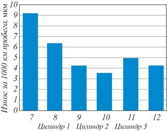 Рис. 7. Степень износа шести выпускных клапанов трех цилиндрового двигателя при использовании топлива без  присадки,  мкм