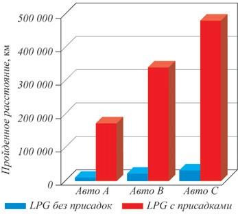 Рис. 5 Прогнозируемый срок службы клапана в зависимости от наличия или отсутствия присадки в топливе при работе двигателя в различных режимах: А – высокофорсированный, В – среднефорсированный, С – малофорсированный