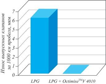 Рис. 6. Итоговое изнашивание клапана с использованием LPG при наличии и отсутствии присадки