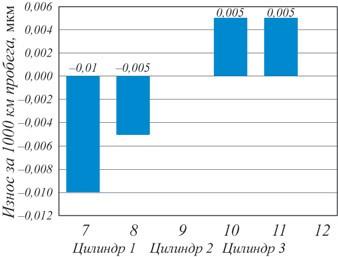 Рис. 8. Степень износа шести выпускных клапанов трехцилиндрового двигателя при использовании топлива с присадкой Octimise V4000, мкм