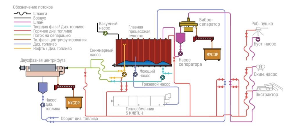 Рис. 1. Схема очистки с использованием дизельного топлива в качестве разжижающего агента