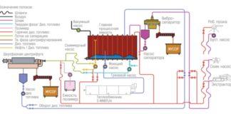 Рис. 2. Схема очистки с использованием воды
