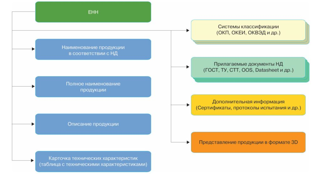 Модель организации справочных данных о продукции в системе НСИ