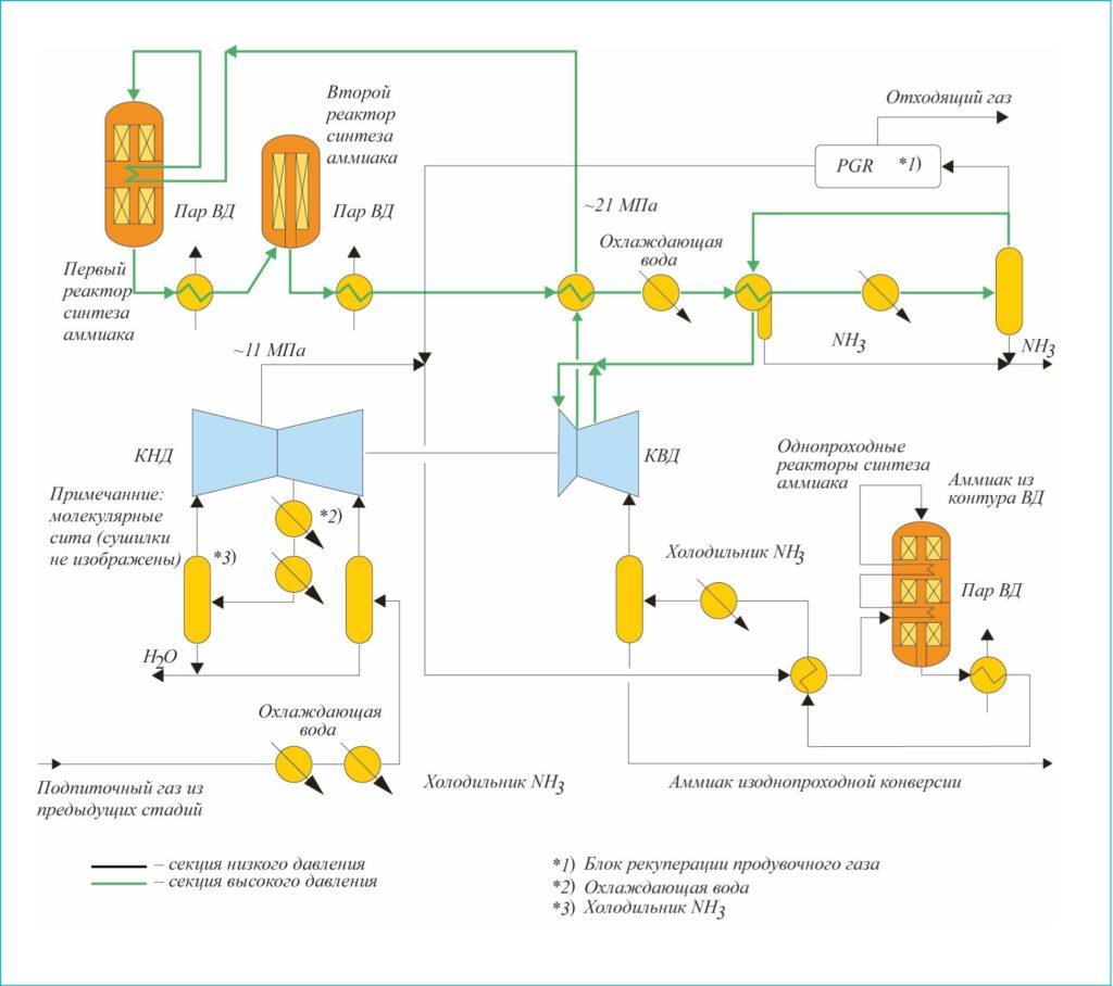 Рис. 2. Технология Uhde с двумя степенями давления
