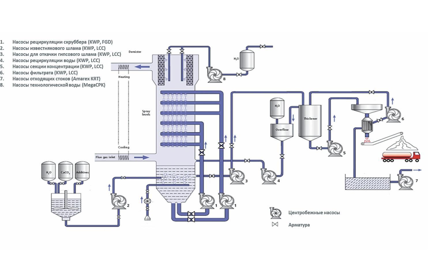 Типовая технологическая схема сероочистки дымовых газов