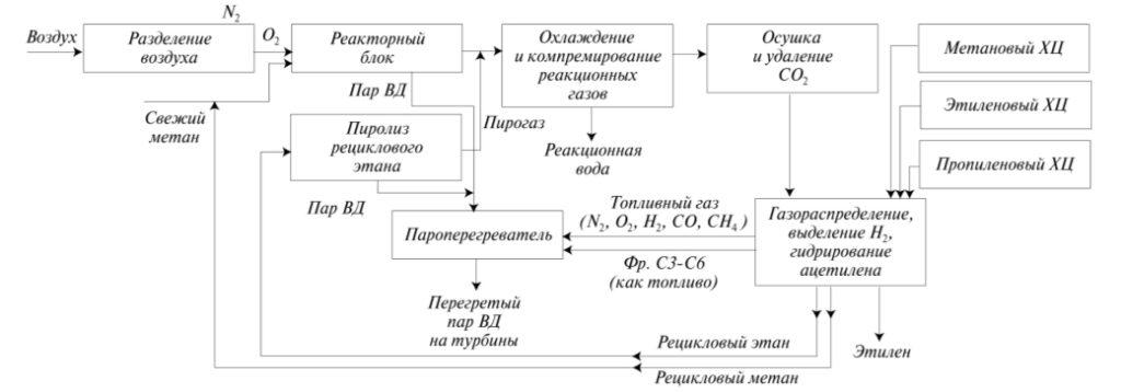 Рис. 1. Блок-схема производства этилена окислительной димеризацией метана