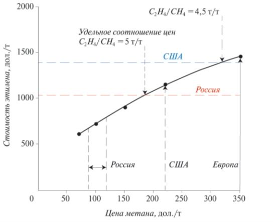 Рис. 2. Влияние стоимости метана на стоимость этилена, получаемого ОДМ