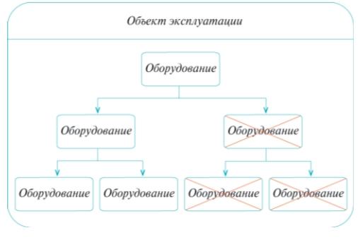 Рис. 1. Иерархическая зависимость работы оборудования