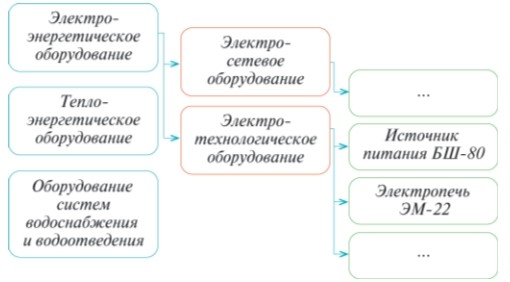 Рис. 2. Техническая классификация оборудования