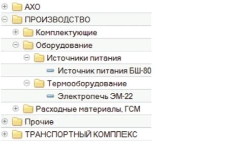 Рис. 3. Экономическая классификация оборудования