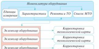 Рис. 5. Взаимосвязь номенклатуры, экземпляров оборудования и договора
