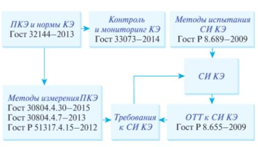 Рис. 2. Современное нормативно-техническое и метрологическое обеспечение в области измерений и контроля качество электрической энергии