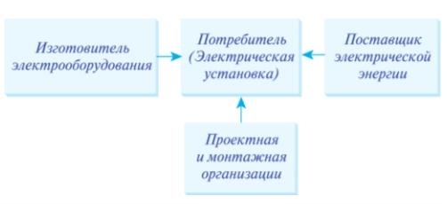 Рис. 3. Стороны, участвующие в процессе регулирования КЭ и ЭМС технических средств