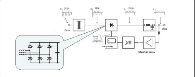 Рис. 1. Структурная схема тиристорного выпрямителя