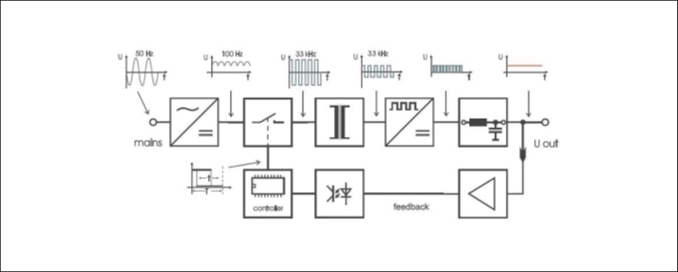 Рис. 3. Структурная схема выпрямителя с импульсным преобразованием