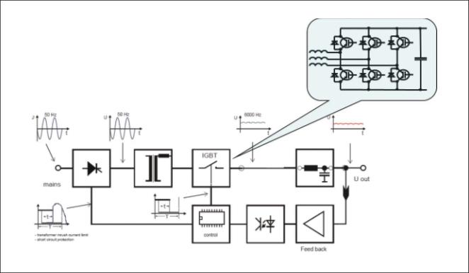 Рис. 4. Структурная схема IGBT выпрямителя