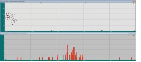 Рис. 9. Локационная диаграмма зарегистрированных источников АЭ на IV компенсаторе