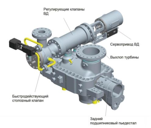 Рис. 7. Общий вид турбины Siemens типа SST-200