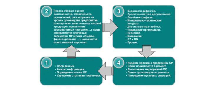 Циклическая структура процесса анализа, планирования, подготовки и проведения остановочных ремонтов