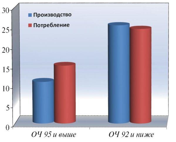 Рис. 10 Производство автомобильных бензинов и потребление их автомобильным транспортом в 2014 году, млн. т.