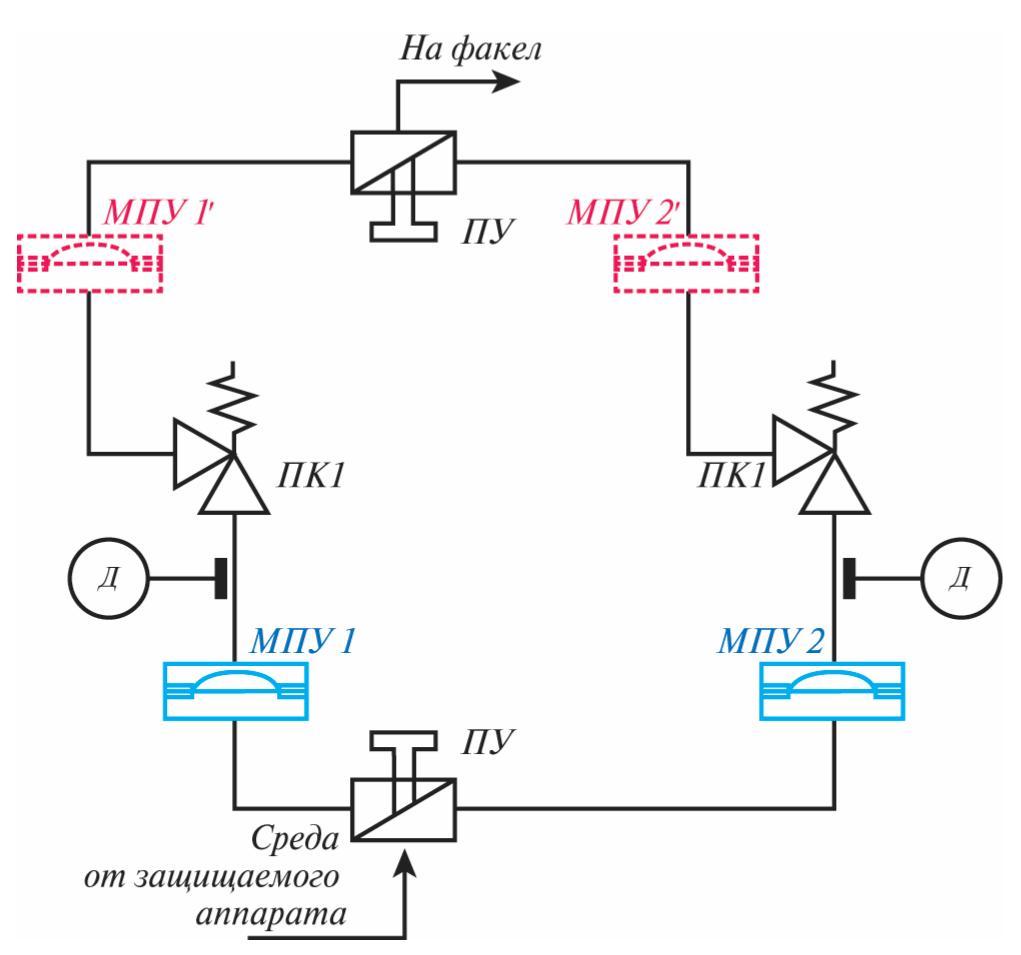 Рис. 1. Предпочтительная схема установки МПУ для защиты ПК от коррозионного воздействия рабочей среды: ПУ – переключающее устройство; ПК1 – пружинный предохранительный клапан (рабочий); ПК2 – пружинный предохранительный клапан (резервный); МПУ1, МПУ1– мембранное предохранительное устройство (рабочее); МПУ2, МПУ2– мембранное предохранительное устройство (резервное); Д – датчик контроля целостности мембраны
