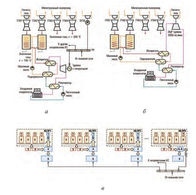 Рис. 4. Варианты схем: а – УТЭК для одного цеха с заменой ГПА на ЭГПА после замены сменных проточных частей турбокомпрессора НЦ-16/76-1,44 на НЦ-16/76-1,35;б – работа УТЭК на нагнетатель; в – комбинированная выработка механической и электрической энергии; 1 – нагнетатель; 2 – ГТД; 3 – термомасляный котел-утилизатор; 4 – теплообменное оборудование ОЦР-установки; 5 – воздушный котел-охладитель; 6 – турбина ОЦР